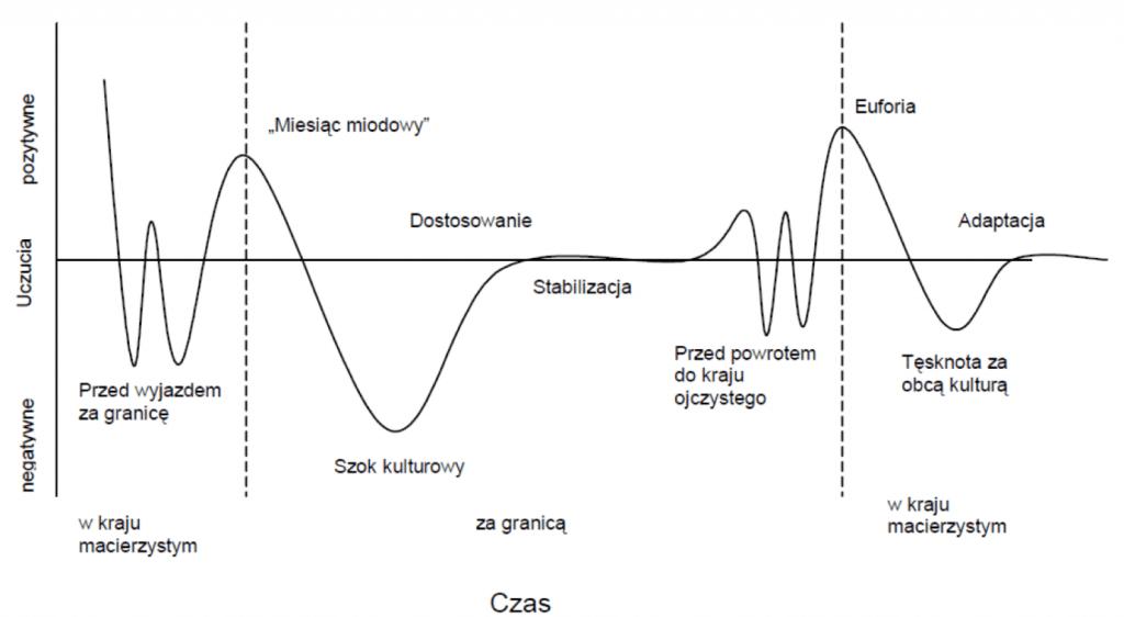 Wykres wahania się nastroju